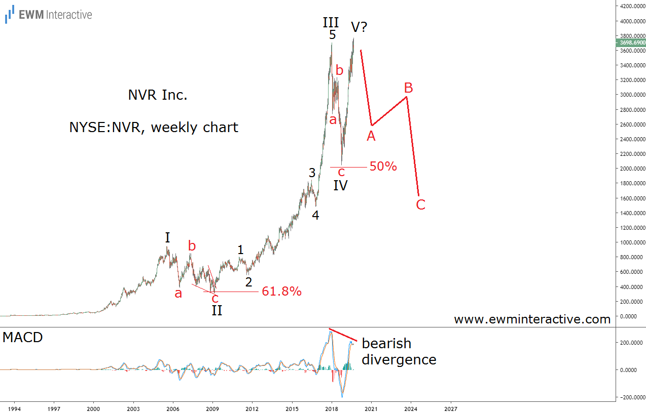 NVR stock can lose 50% in a recession
