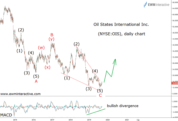 The bulls can finally return to Oil States stock