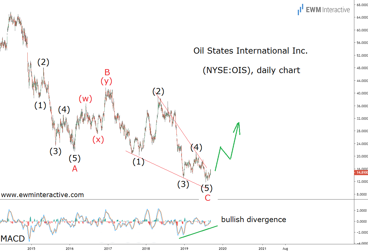 Oil States stock staging an Elliott Wave rebound