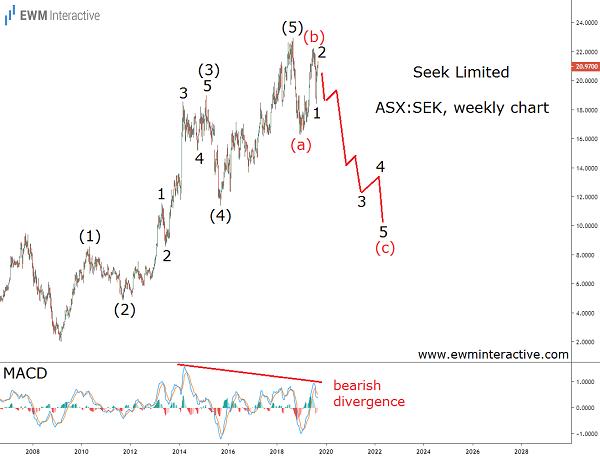 Elliott Wave setup can drag Seek stock down 50%