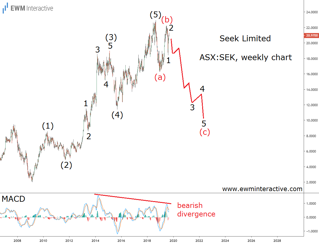 Seek stock vulnerable to the Elliott Wave cycle