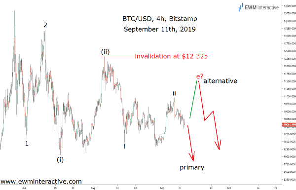 Bitcoin's vulnerability was visible two week earlier