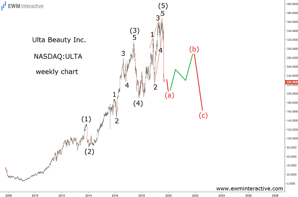 Elliott Wave correction to drag Ulta Beauty stock lower