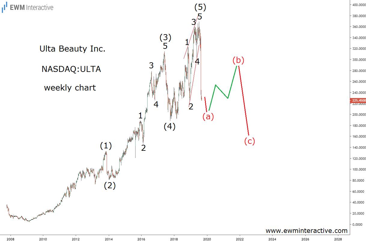 Ulta Beauty enters an Elliott Wave correction