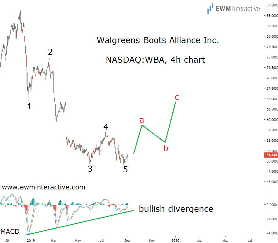 Walgreens Stock to Regain its Footing