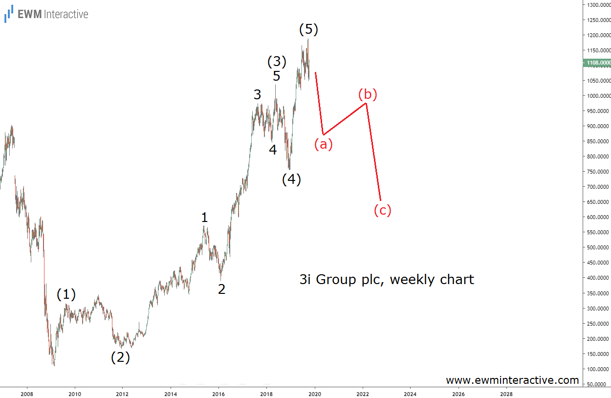 Elliott wave pattern makes 3i stock vulnerable