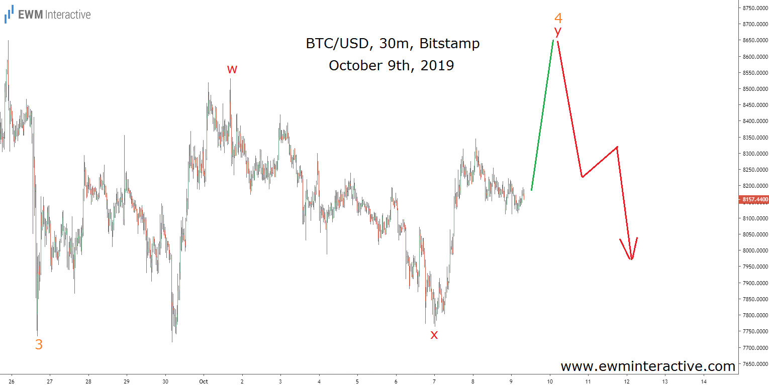 BTCUSD fourth wave in progress