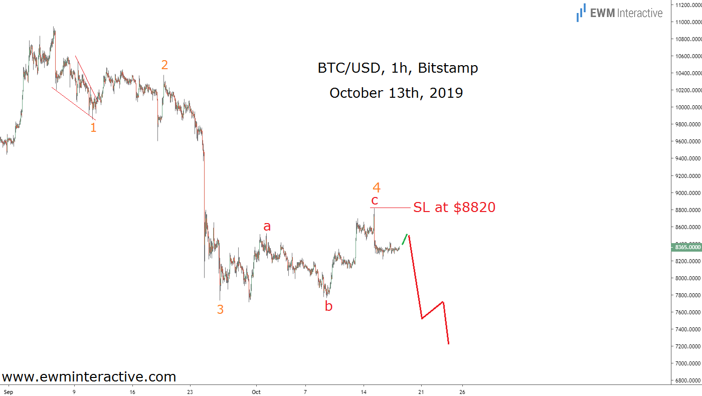 BTCUSD begins fifth wave decline