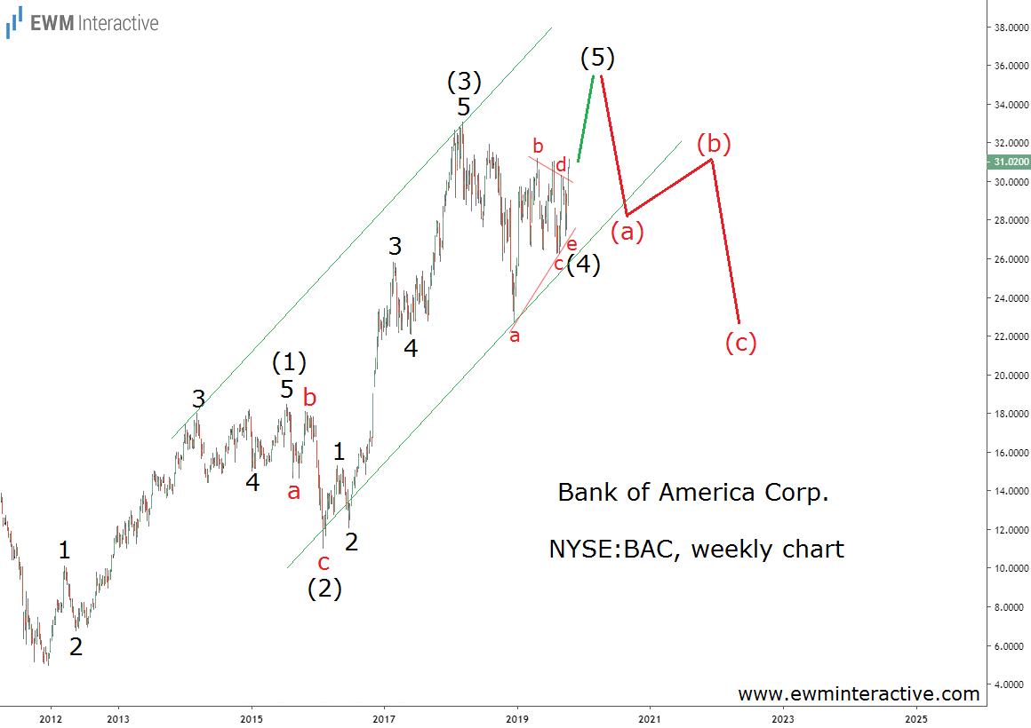 Bank of America preparing for Elliott Wave reversal