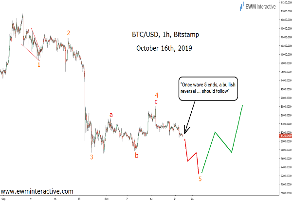 Ahead of the Bitcoin Surge with Elliott Wave analysis