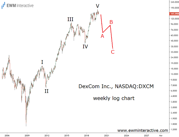 DexCom stock bulls market approaching its end