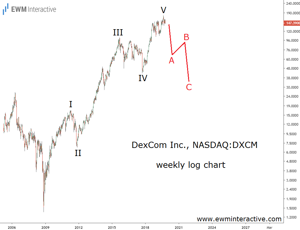 Complete Elliott Wave impulse can lead to a 70% crash in DexCom stock
