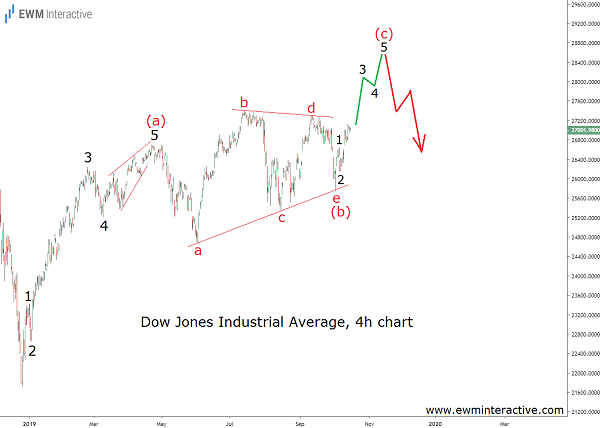 Dow Jones Sends a Warning Investors Can't Ignore