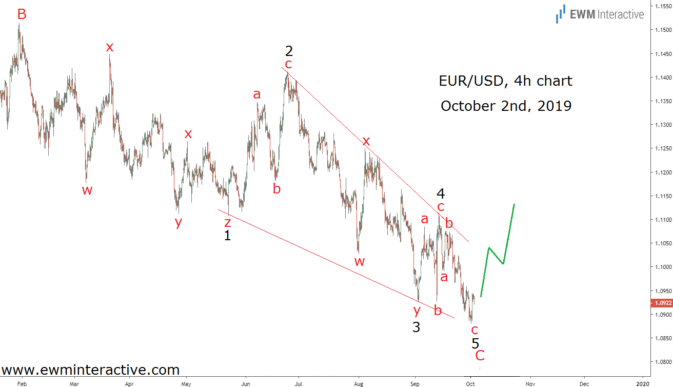 Complete Elliott Wave pattern on EURUSD chart