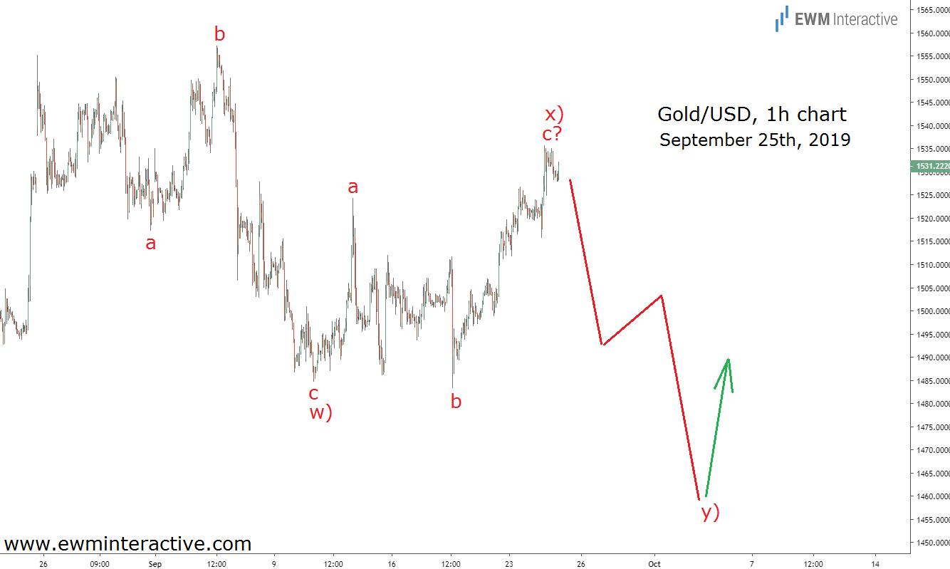 Elliott Wave analysis helped traders prepare for gold's bullish reversal