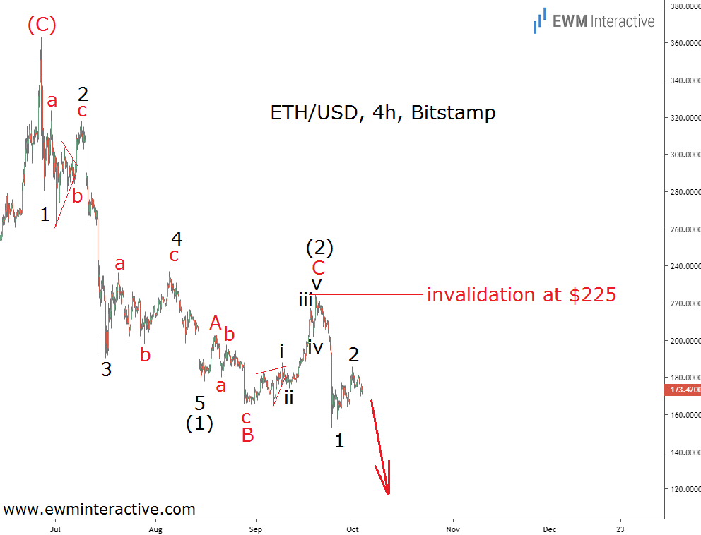 Ethereum keeps the Elliott Wave downtrend alive