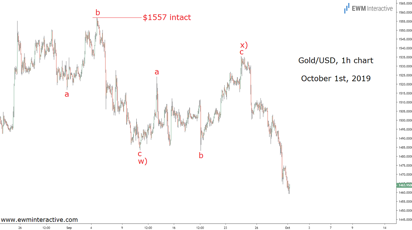 Elliott Wave pattern causes a 4.5% gold price decline
