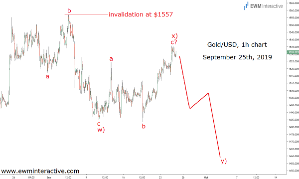 Gold ignores global risks in Elliott Wave fall to $1460