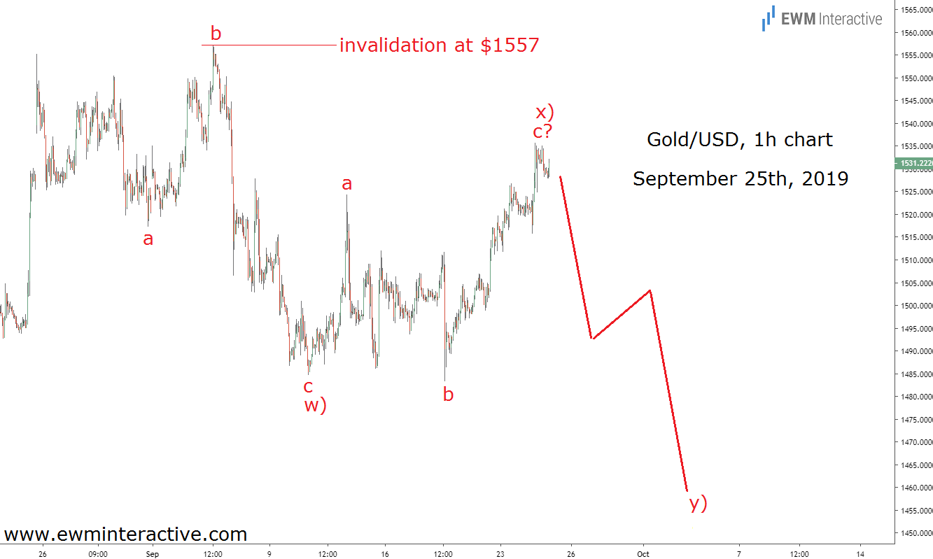 Elliott Wave analysis puts traders ahead of gold's plunge to 1460
