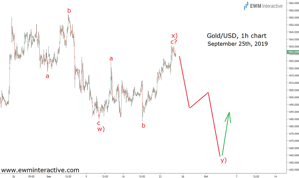 Gold Traders Ignore the News and Focus on the Pattern
