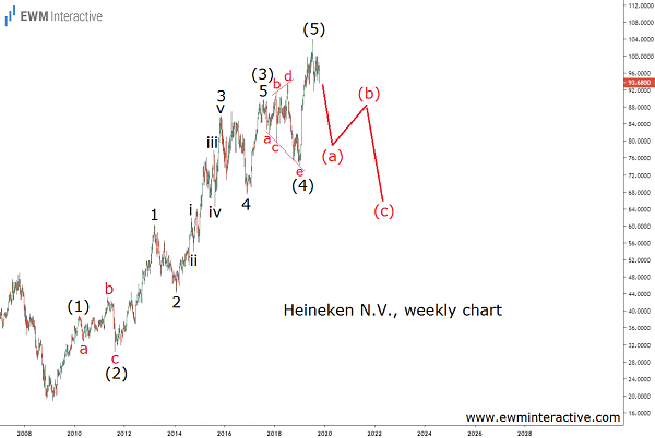 Heineken stock forming a major Elliott Wave top