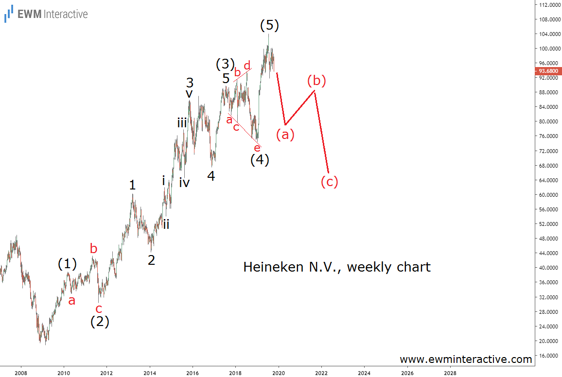 Heineken stock can lose 25% - Elliott Wave analysis