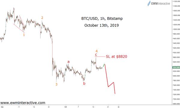 Bitcoin set for an Elliott Wave fall ten days ago