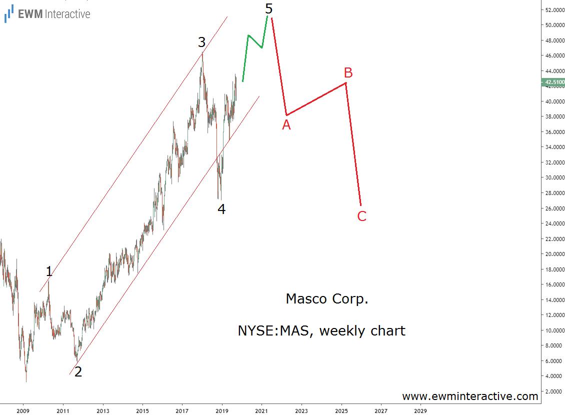 Masco stock to face an Elliott Wave resistance near $50