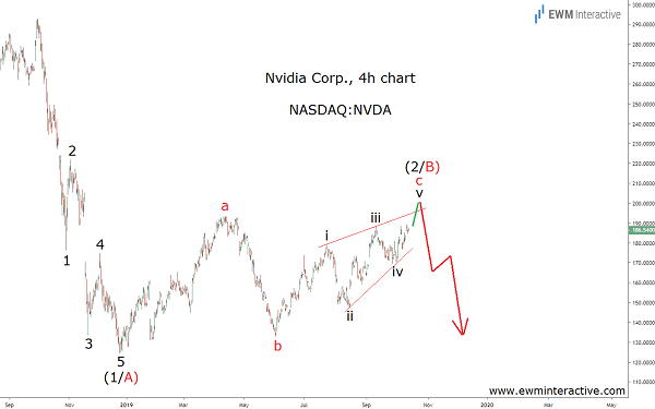 Nvidia stock to take a turn for the worse?