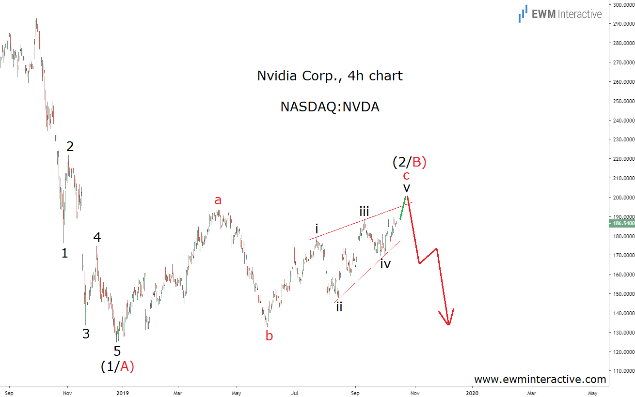 Nvidia stock completes bearish Elliott Wave cycle