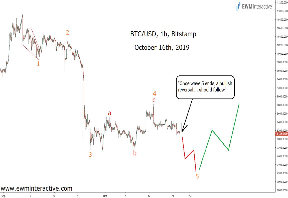 Elliott Wave pattern predicts a bullish Bitcoin reversal nine days in advance.