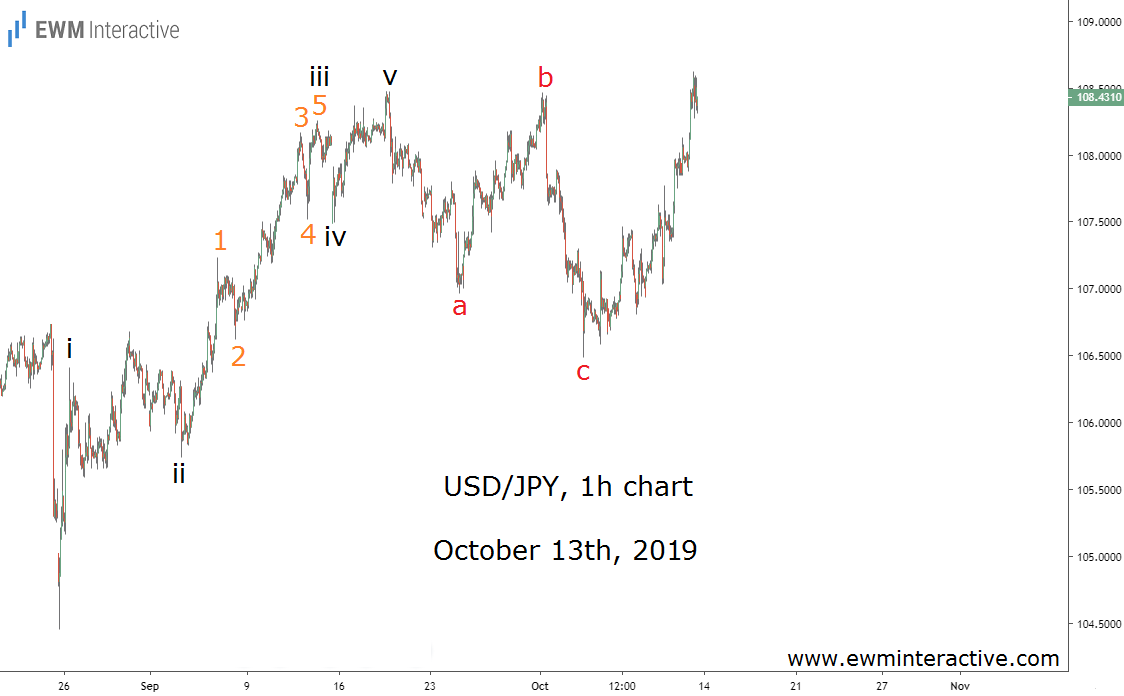 USDJPY makes an Elliott Wave bounce off 106.50