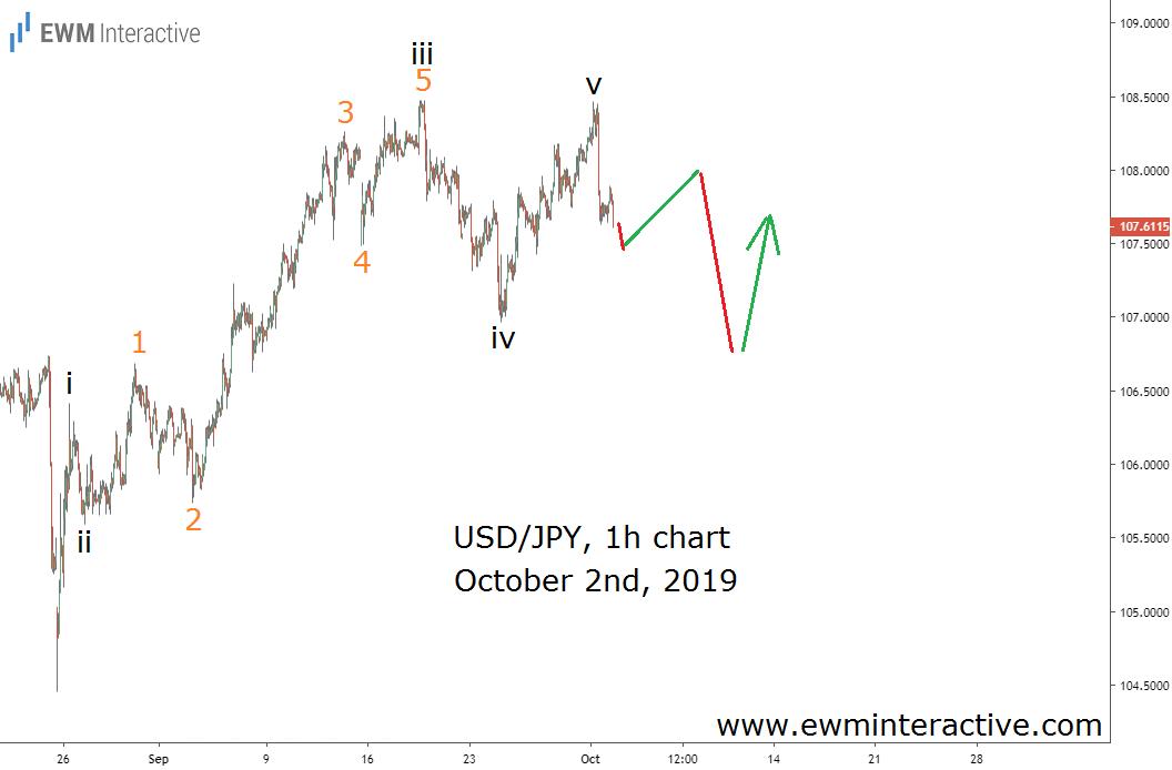 USDJPY five-wave impulse identified