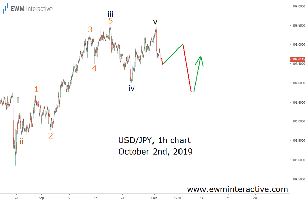Successful Elliott Wave setup in USDJPY