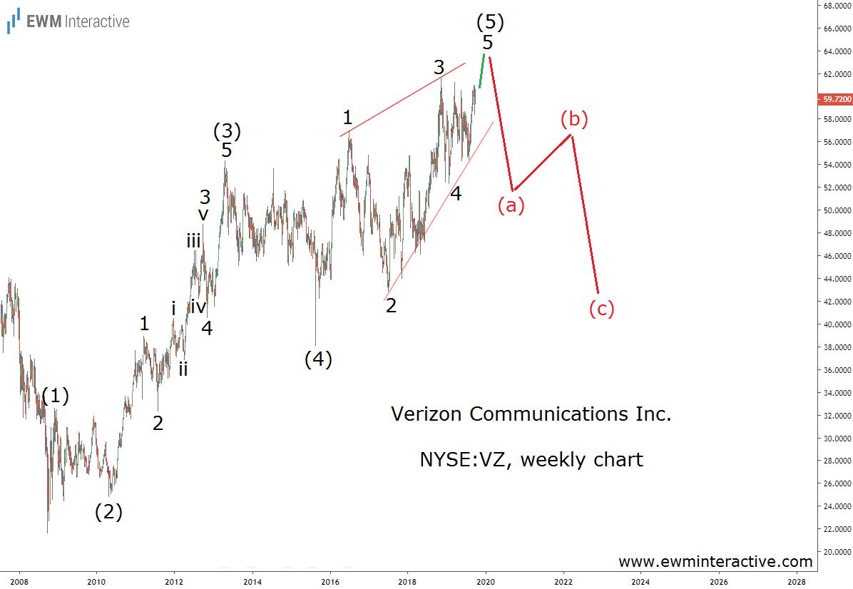 Verizon stock on the verge of a bearish Elliott Wave reversal