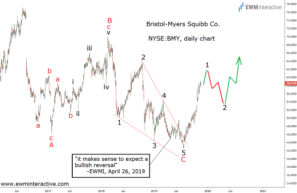 Elliott Wave pattern helps Bristol-Myers stock add 37%