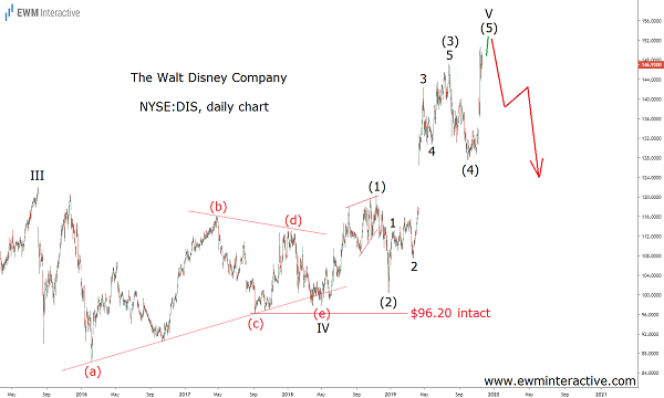 Disney to Fall 40% in Elliott Wave correction