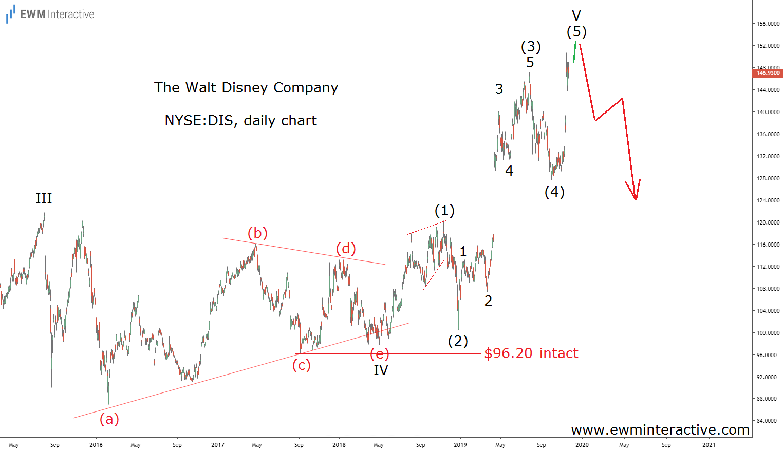 Disney stock climbs to $150 in fifth wave