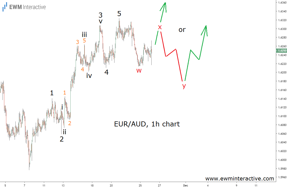 EURAUD draws complete Elliott Wave impulse