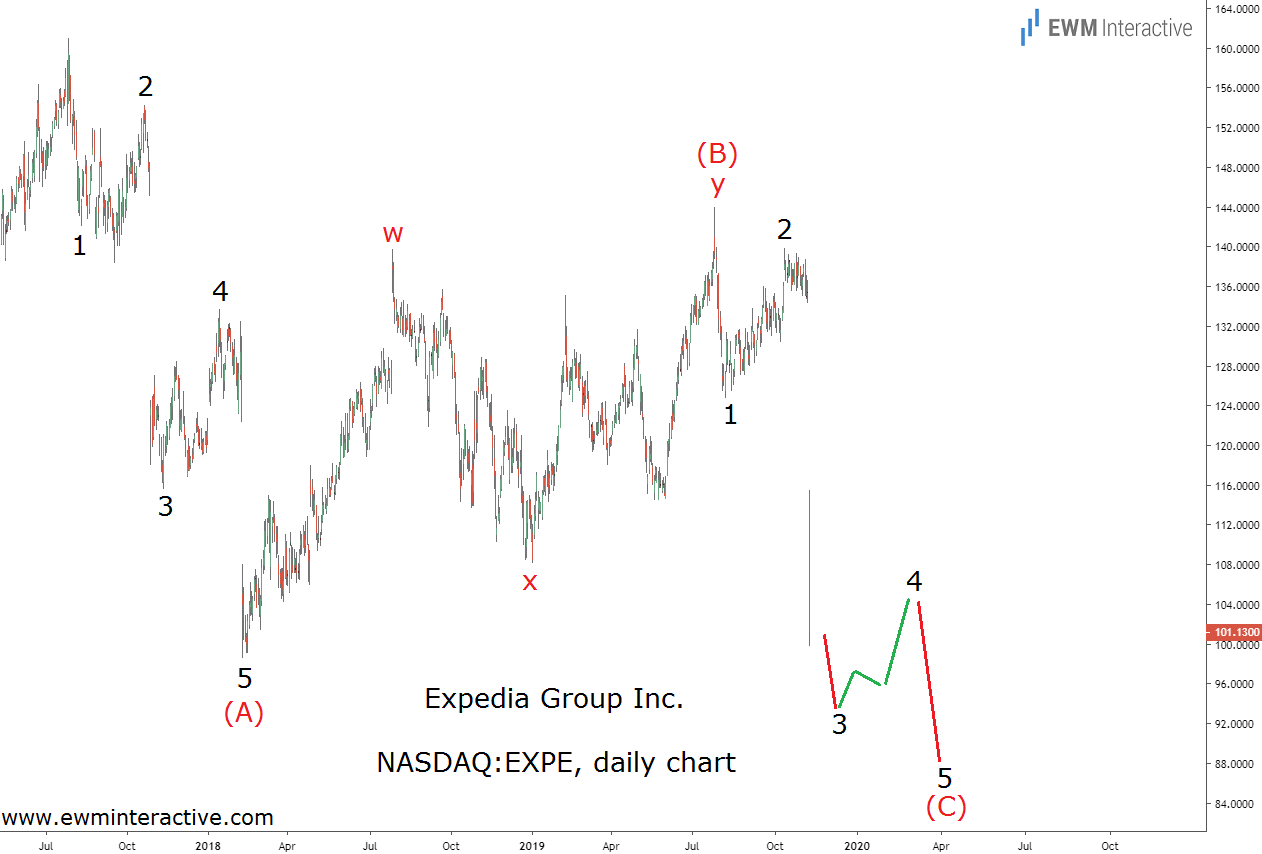 Expedia Stock tanks to complete an Elliott Wave prediction