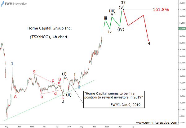 Home Capital Fulfills Bullish Elliott Wave Setup