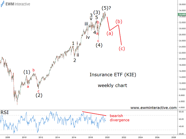 Elliott Wave pattern gives Insurence ETF investors a reason to worry
