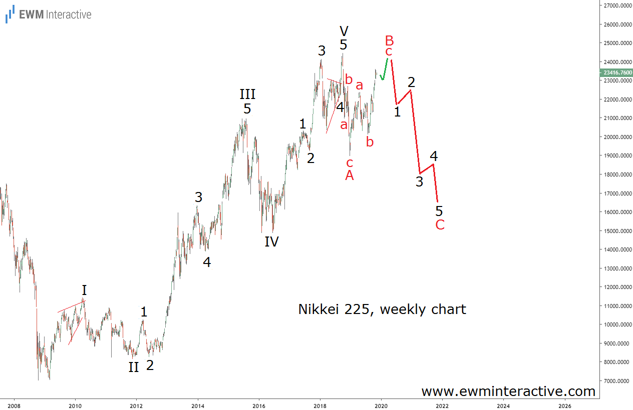 Nikkei 225 to lose 30% in Elliott Wave correction