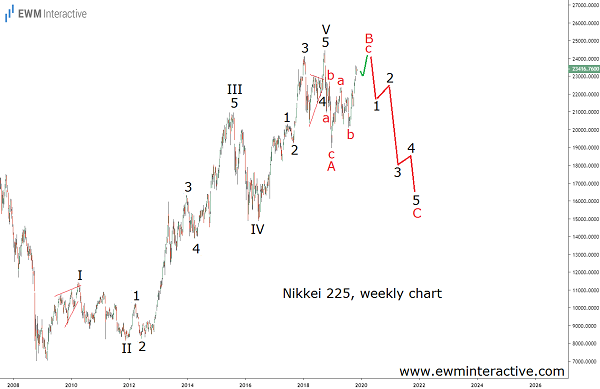 Nikkei 225 to lose a third in a recession