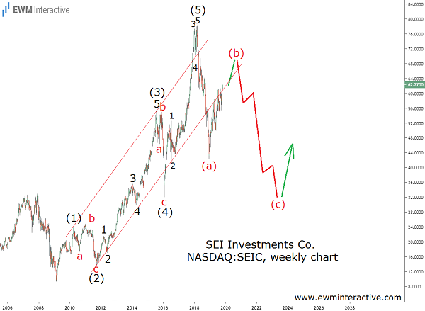 SEIC Stock Elliott Wave analysis