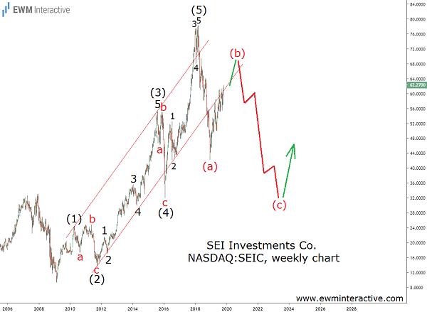 SEIC Stock Elliott Wave analysis