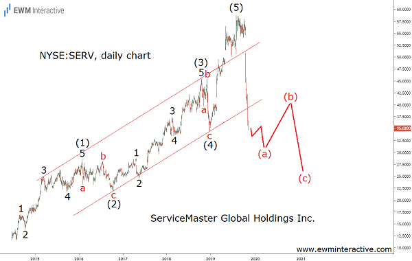 SERV stock losing 40% in Elliott Wave correction