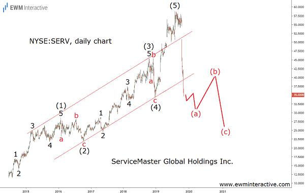 SERV stock losing 40% in Elliott Wave correction