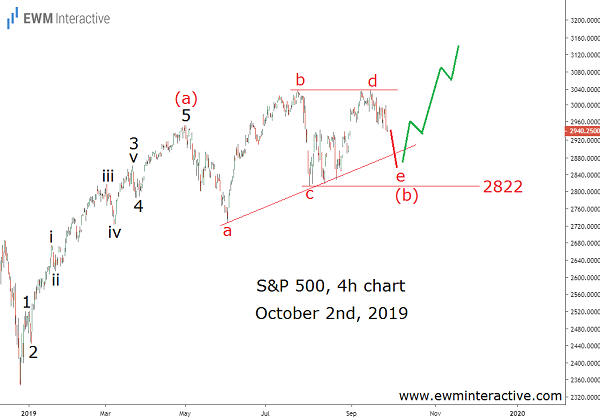 S&P 500 helped by trade optimism and Elliott Wave setup