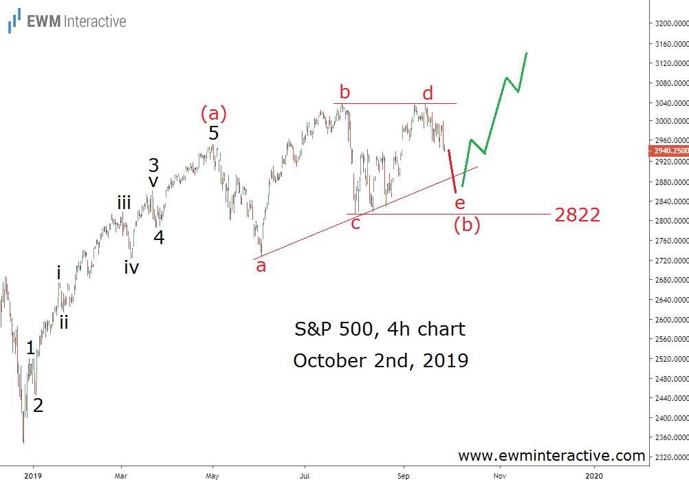 Elliott Wave pattern kept the bulls in charge of S&P 500